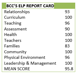 BCC REPORT CARD W MEAN SCORE NAEYC