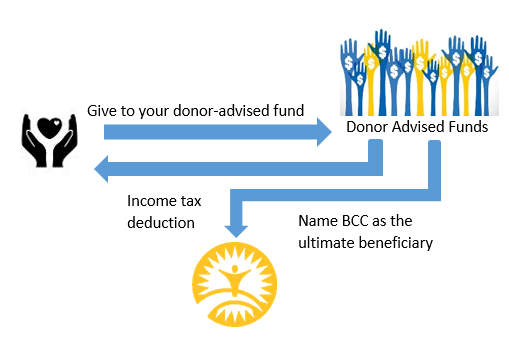 Donor Advised Funds Image